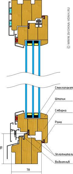 Дерево-алюминиевое евроокно